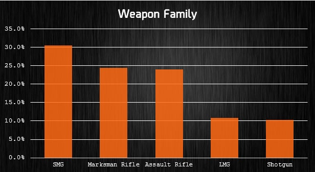 [2016-06-23] weapon family chart