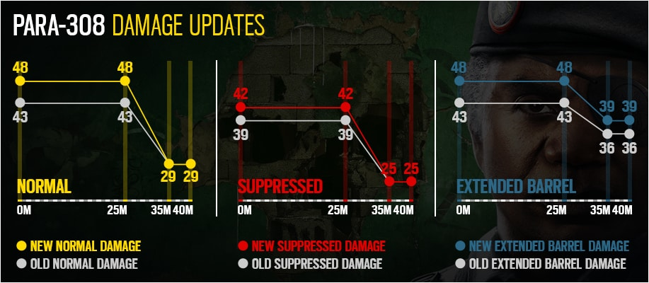 Weapon Damage Para V2