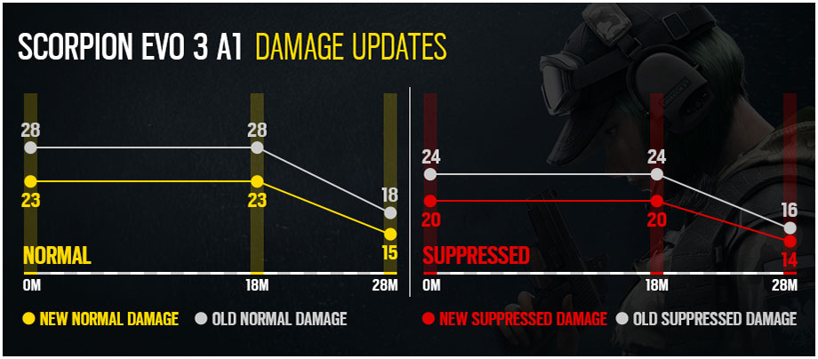 Scorpion Evo 3 A1 Damage Updates