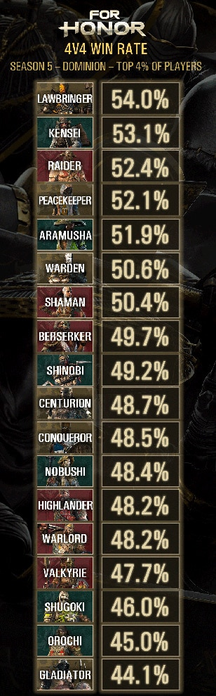 4v4Winrate