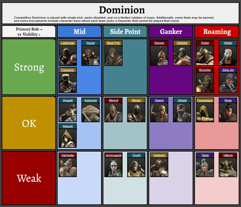 FH-Y3S3-Dominion Viability vs Playstyle Table