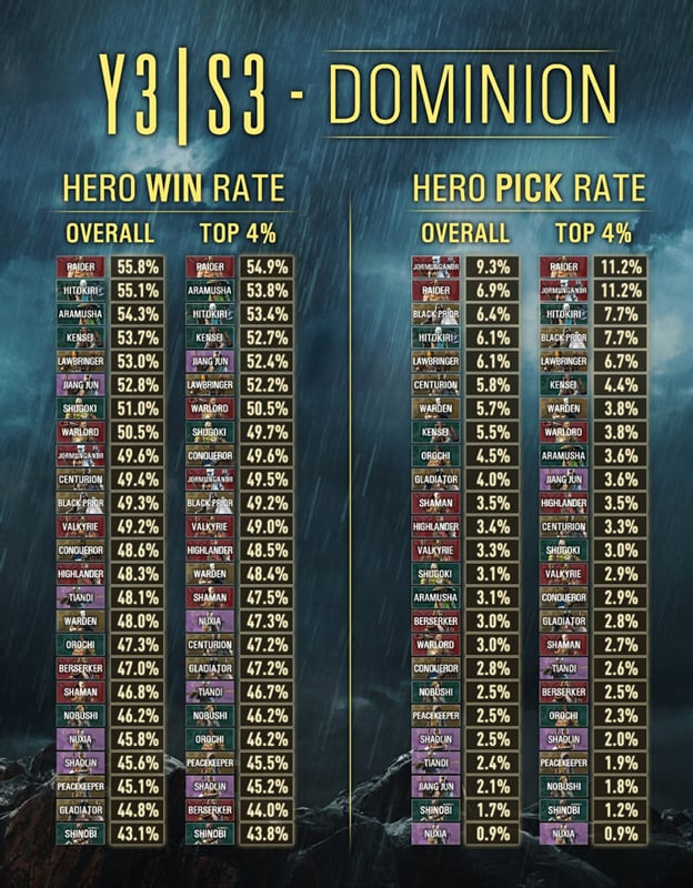 FH-Dominion-Full-Population-Win-Rate