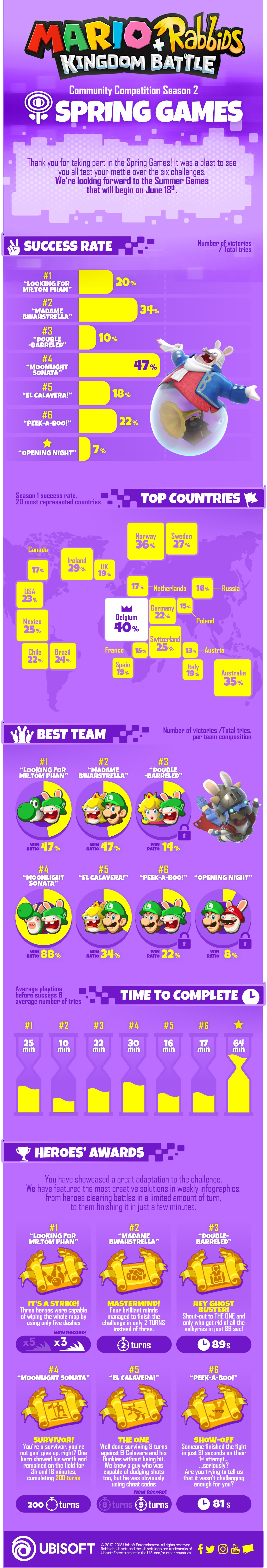 [2019-07-10] Spring Games Infographic