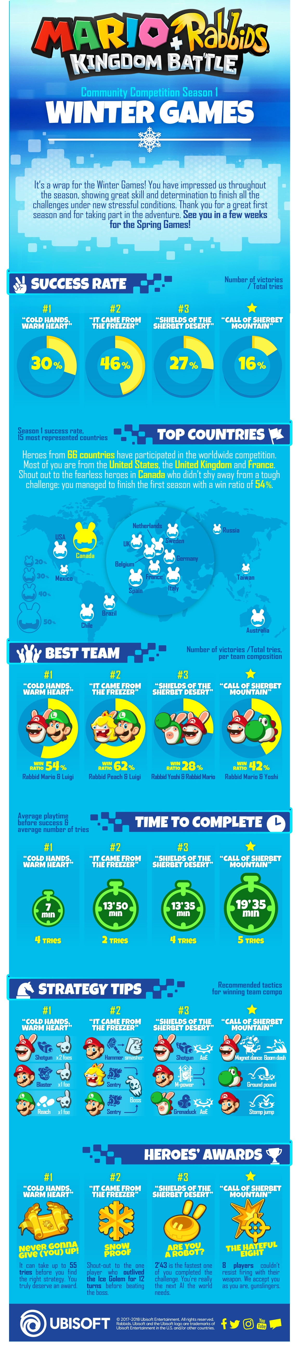 Winter Games Infographic